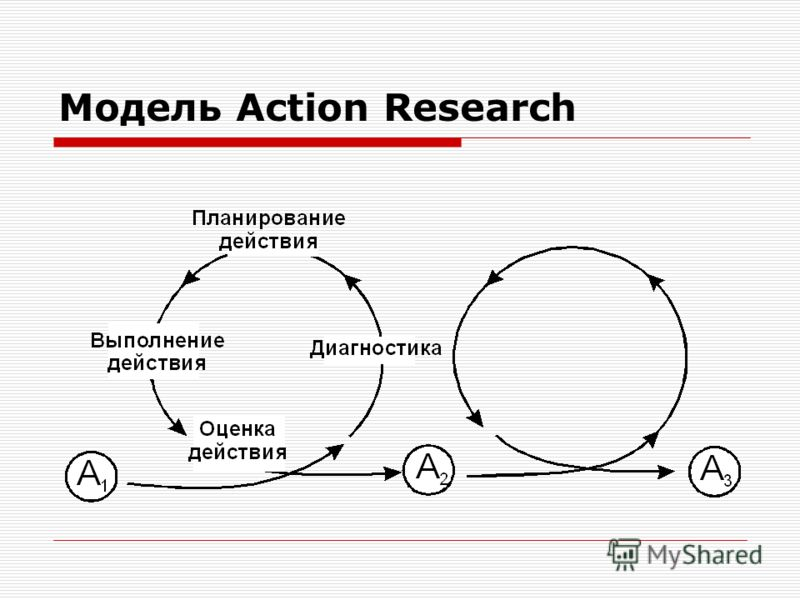 Модель Action Research