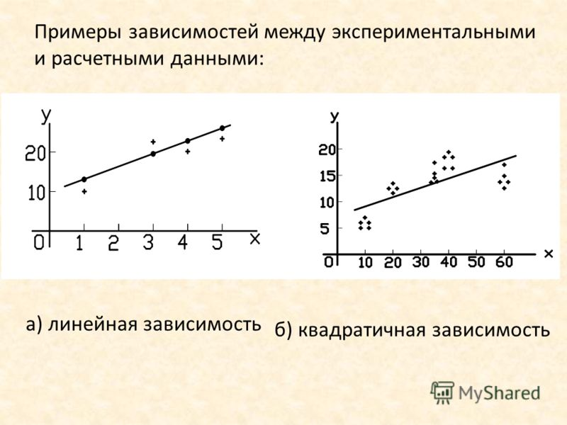 Примеры зависимостей между экспериментальными и расчетными данными: а) линейная зависимость б) квадратичная зависимость