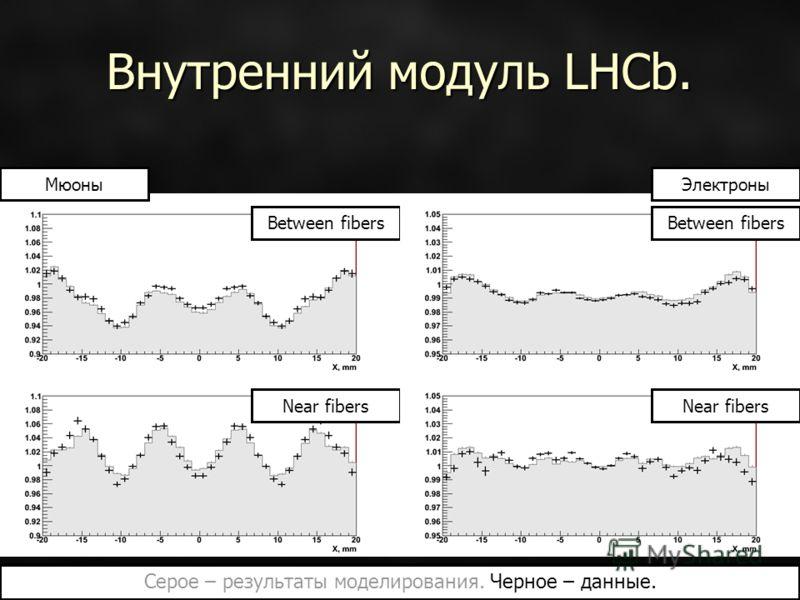 Внутренний модуль LHCb. Between fibers Near fibers Between fibers ЭлектроныМюоны Серое – результаты моделирования. Черное – данные.