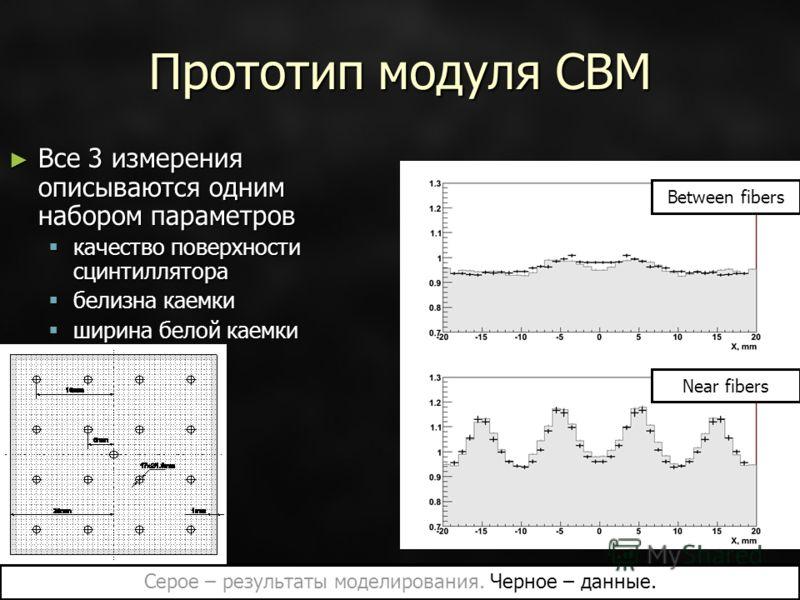 Прототип модуля CBM Все 3 измерения описываются одним набором параметров Все 3 измерения описываются одним набором параметров качество поверхности сцинтиллятора качество поверхности сцинтиллятора белизна каемки белизна каемки ширина белой каемки шири