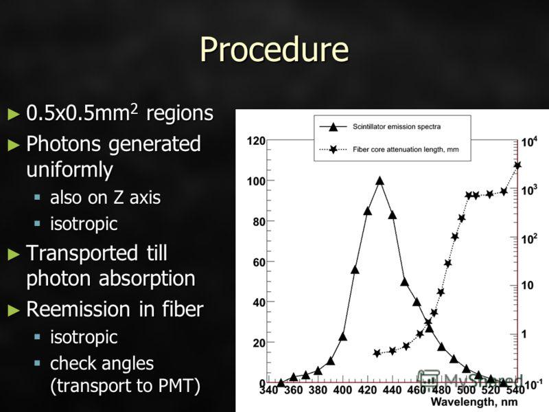 Procedure 0.5x0.5mm 2 regions 0.5x0.5mm 2 regions Photons generated uniformly Photons generated uniformly also on Z axis also on Z axis isotropic isotropic Transported till photon absorption Transported till photon absorption Reemission in fiber Reem