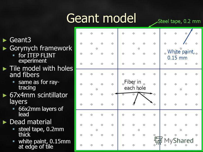 Geant model Geant3 Geant3 Gorynych framework Gorynych framework for ITEP FLINT experiment for ITEP FLINT experiment Tile model with holes and fibers Tile model with holes and fibers same as for ray- tracing same as for ray- tracing 67x4mm scintillato