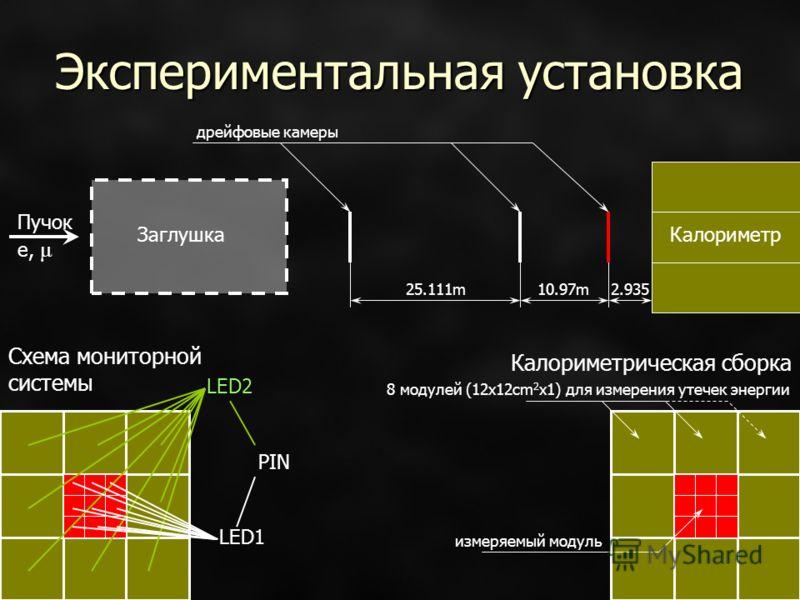Экспериментальная установка Пучок e, μ Заглушка Калориметр 25.111m10.97m2.935 дрейфовые камеры Калориметрическая сборка 8 модулей (12x12cm 2 x1) для измерения утечек энергии измеряемый модуль LED1 LED2 PIN Схема мониторной системы