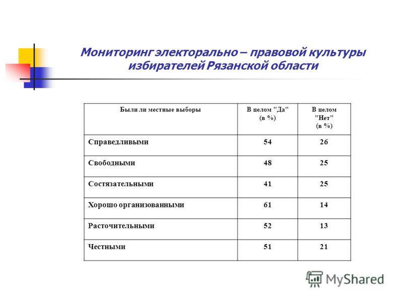 Мониторинг электорально – правовой культуры избирателей Рязанской области Были ли местные выборыВ целом Да (в %) В целом Нет (в %) Справедливыми5426 Свободными4825 Состязательными4125 Хорошо организованными6114 Расточительными5213 Честными5121