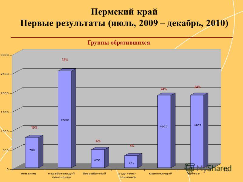 10 Пермский край Первые результаты (июль, 2009 – декабрь, 2010) 10% 6% 24% 4% 32% 24% Группы обратившихся