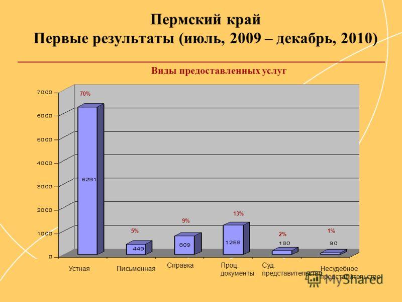 11 Пермский край Первые результаты (июль, 2009 – декабрь, 2010) Виды предоставленных услуг 70% 5% 9% 13% 2% 1% ПисьменнаяУстнаяНесудебное представительство Суд. представительство Проц. документы Справка