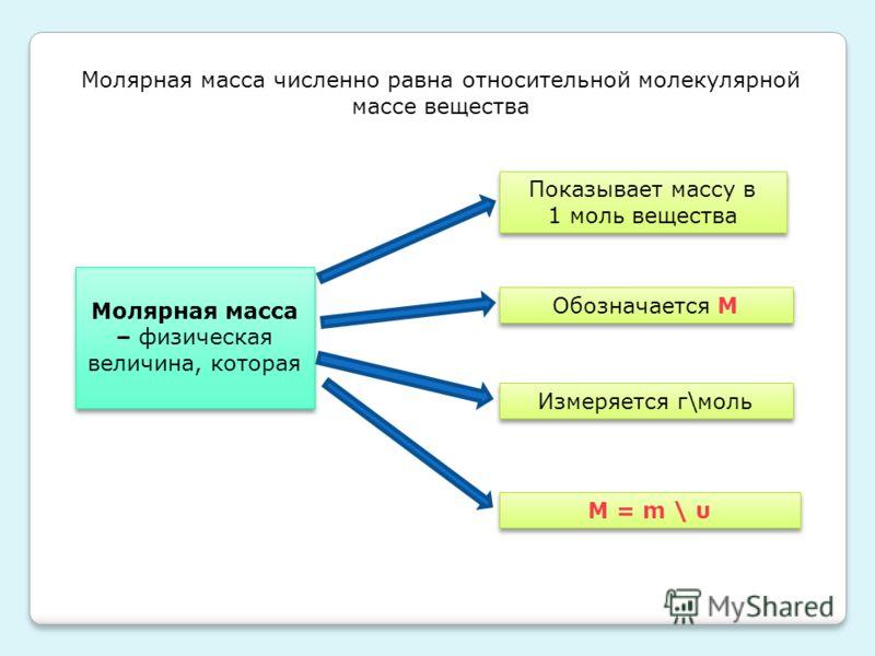 Молярная масса численно равна относительной молекулярной массе вещества Молярная масса – физическая величина, которая Показывает массу в 1 моль вещества Показывает массу в 1 моль вещества Обозначается М Измеряется г\моль М = m \ υ