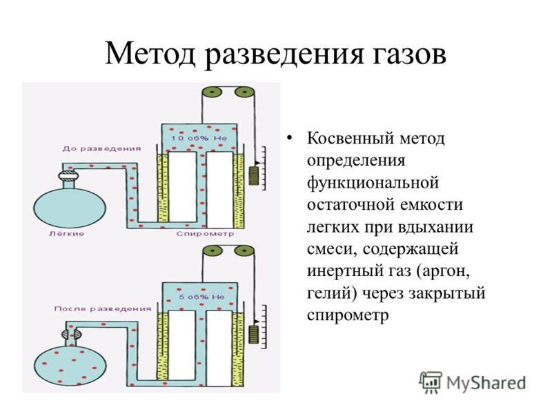 Метод разведения газов Косвенный метод определения функциональной остаточной емкости легких при вдыхании смеси, содержащей инертный газ (аргон, гелий) через закрытый спирометр