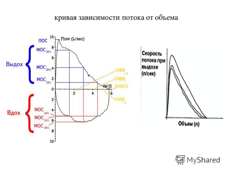 кривая зависимости потока от объема