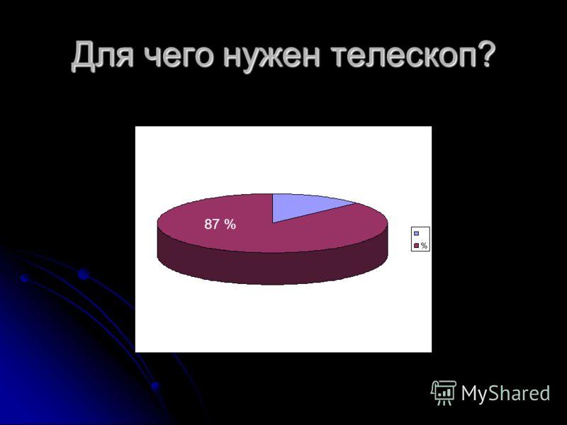 Для чего нужен телескоп? 87 %