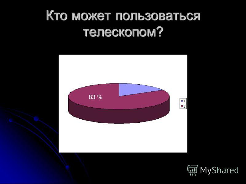 Кто может пользоваться телескопом? 83 %