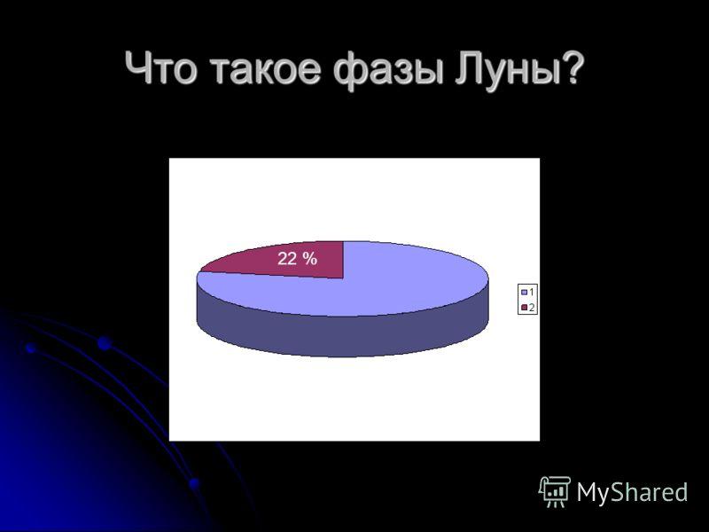 Что такое фазы Луны? 22 %