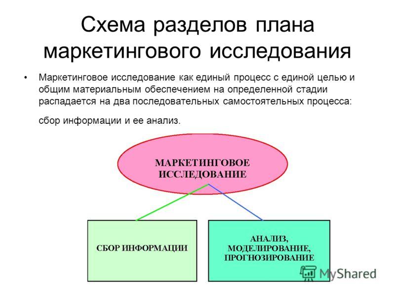 Схема разделов плана маркетингового исследования Маркетинговое исследование как единый процесс с единой целью и общим материальным обеспечением на определенной стадии распадается на два последовательных самостоятельных процесса: сбор информации и ее