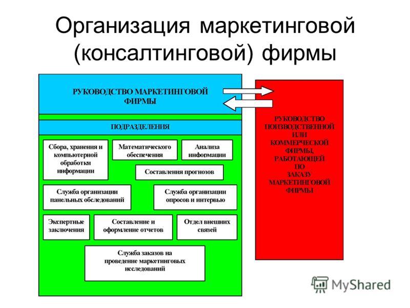 Организация маркетинговой (консалтинговой) фирмы