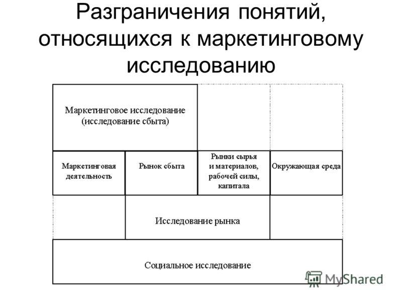 Разграничения понятий, относящихся к маркетинговому исследованию