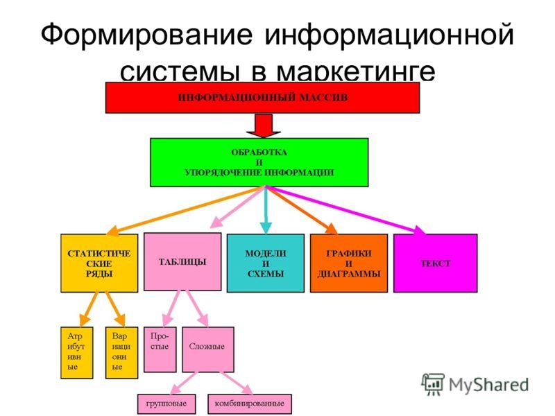 Формирование информационной системы в маркетинге