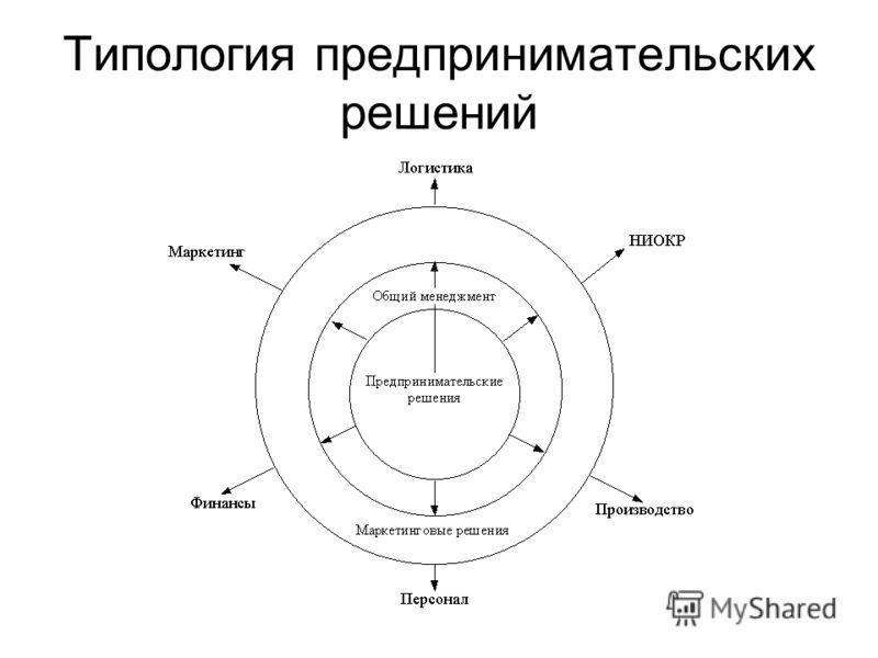 Типология предпринимательских решений