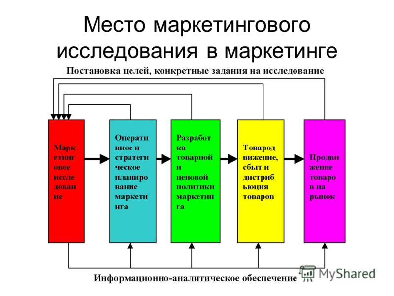 Место маркетингового исследования в маркетинге