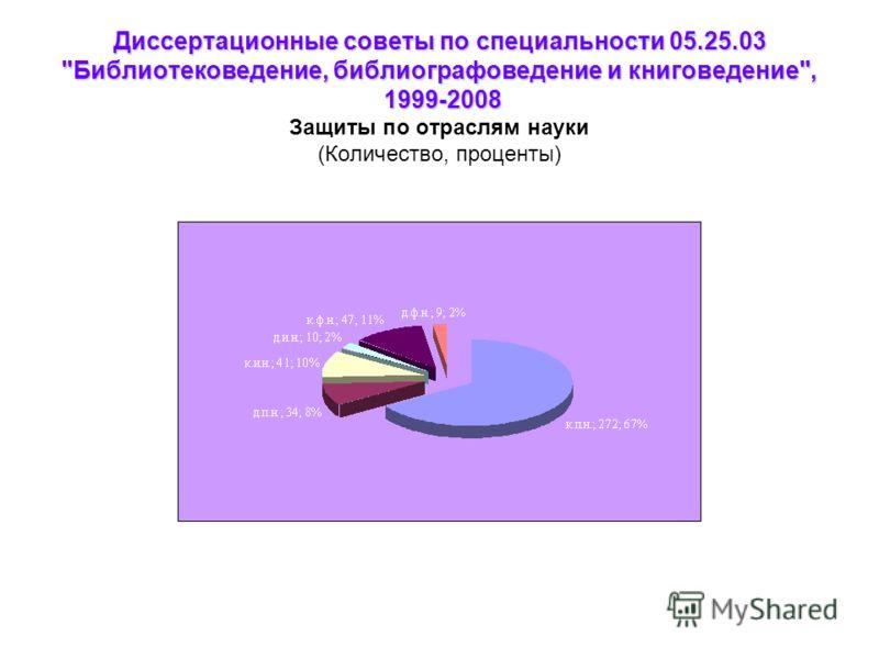 Диссертационные советы по специальности 05.25.03