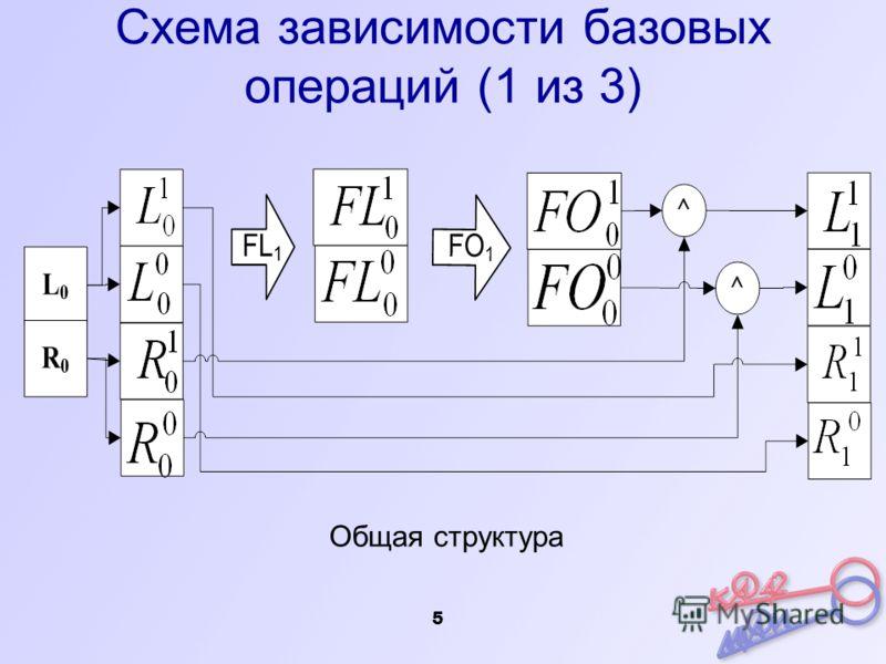 5 Схема зависимости базовых операций (1 из 3) Общая структура