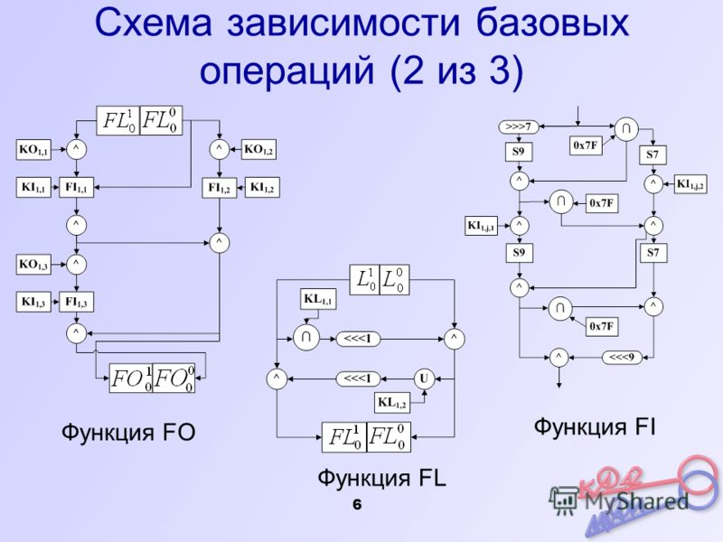 6 Схема зависимости базовых операций (2 из 3) Функция FO Функция FL Функция FI