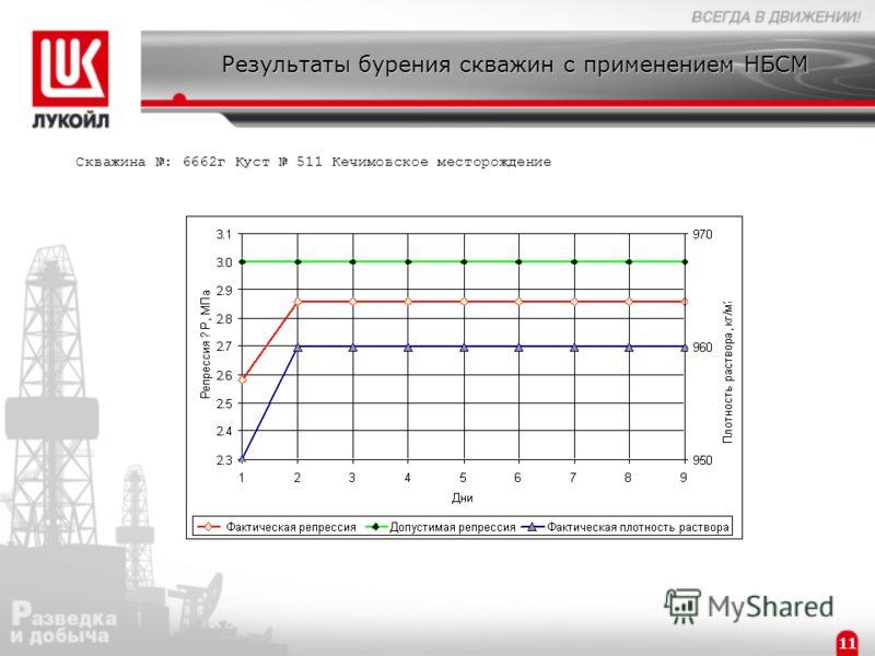 Результаты бурения скважин с применением НБСМ Скважина : 6662г Куст 511 Кечимовское месторождение 11
