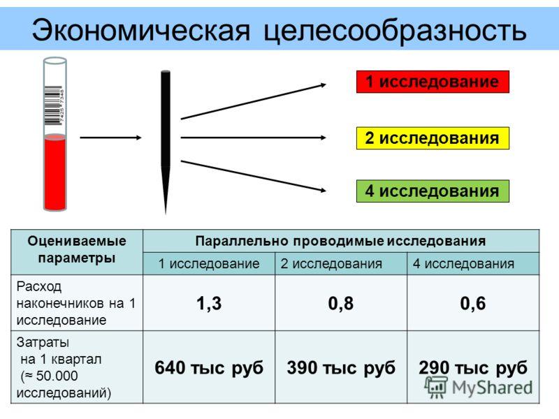 Экономическая целесообразность 1 исследование 2 исследования 4 исследования Оцениваемые параметры Параллельно проводимые исследования 1 исследование2 исследования4 исследования Расход наконечников на 1 исследование 1,30,80,6 Затраты на 1 квартал ( 50