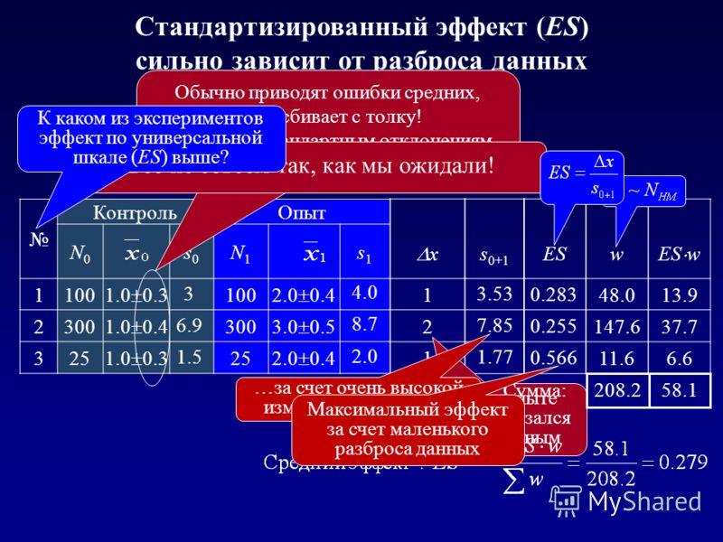 Стандартизированный эффект (ES) сильно зависит от разброса данных КонтрольОпыт N0N0 s0s0 N1N1 s1s1 1100 1.0 0.3 100 2.0 0.4 2300 1.0 0.4 300 3.0 0.5 325 1.0 0.3 25 2.0 0.4 x 1 2 1 3 6.9 1.5 4.0 8.7 2.0 s 0+1 ES 3.53 7.85 1.77 0.283 0.255 0.566 Обычно