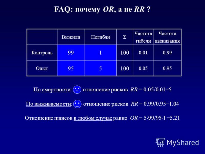 FAQ: почему OR, а не RR ? ВыжилиПогибли Частота гибели Частота выживания Контроль 991100 0.010.99 Опыт 955100 0.050.95 По смертности: отношение рисков RR = 0.05/0.01=5 По выживаемости: отношение рисков RR = 0.99/0.95=1.04 Отношение шансов в любом слу