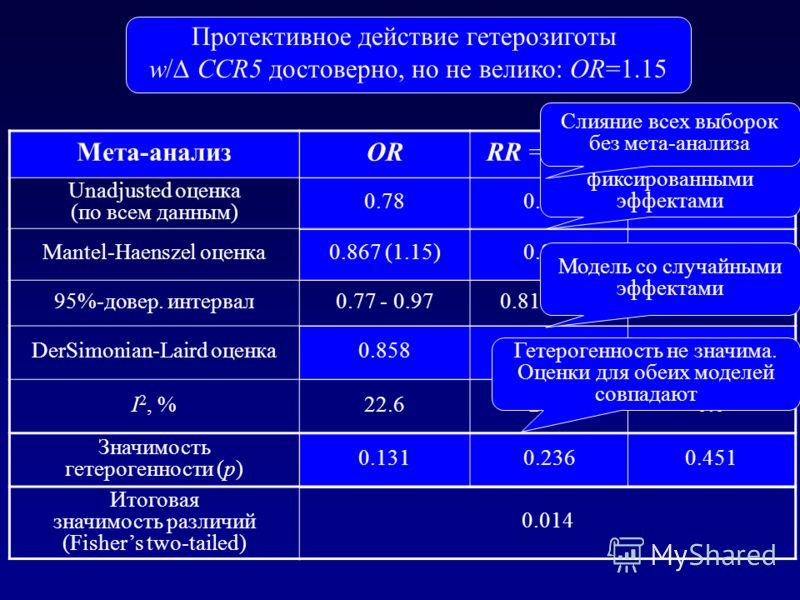 CCR5- 32 with WinPepi: результаты Мета-анализORRR = p + / p - p = p - - p + Unadjusted оценка (по всем данным) 0.780.8010.027 Mantel-Haenszel оценка0.867 (1.15)0.8870.016 95%-довер. интервал0.77 - 0.970.81 - 0.980.007-0.023 DerSimonian-Laird оценка0.