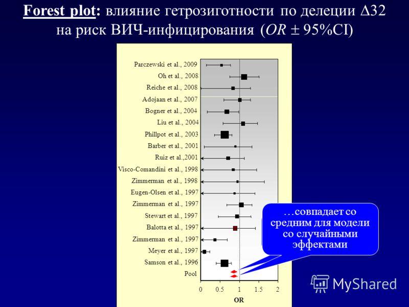 Forest plot: влияние гетрозиготности по делеции 32 на риск ВИЧ-инфицирования (OR 95%CI) Среднее для модели с фиксированными эффектами …совпадает со средним для модели со случайными эффектами