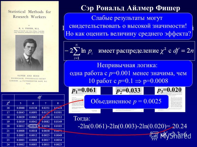 Например, пусть в 3 исследованиях: Простое правило объединения достоверностей результатов n экспериментов (1924): Сэр Рональд Айлмер Фишер (1890-1962) Тогда: -2ln(0.061)-2ln(0.003)-2ln(0.020)= 20.24 df =2·3=6 df 2 5678 160.00680.01380.02510.0424 170.