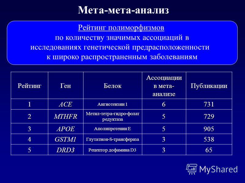 Мета-мета-анализ РейтингГенБелок Ассоциации в мета- анализе Публикации 1ACE Ангиотензин 1 6731 2MTHFR Метил-тетра-гидро-фолат редуктаза 5729 3APOE Аполипротенин Е 5905 4GSTM1 Глутатион-S-трансфераза 3538 5DRD3 Рецептор дофамина D3 365 По данным 50 ме