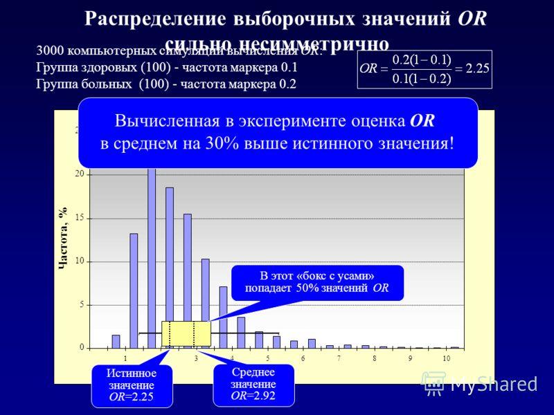 Распределение выборочных значений OR 0 5 10 15 20 25 12345678910 Частота, % 3000 компьютерных симуляций вычисления OR: Группа здоровых (100) - частота маркера 0.1 Группа больных (100) - частота маркера 0.2 OR Истинное значение OR=2.25 В этот «бокс с