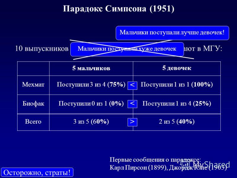 Парадокс Симпсона (1951) 5 мальчиков 5 девочек МехматПоступили 3 из 4 (75%)Поступили 1 из 1 (100%) БиофакПоступили 0 из 1 (0%)Поступили 1 из 4 (25%) Всего3 из 5 (60%)2 из 5 (40%) < < > 10 выпускников (5 мальчиков и 5 девочек) поступают в МГУ: Первые