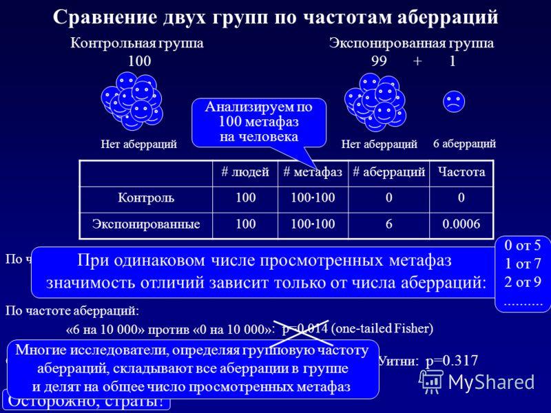 Контрольная группа 100 Нет аберраций Экспонированная группа 99 + 1 6 аберраций Сравнение двух групп по частотам аберраций # людей# метафаз# аберрацийЧастота Контроль100 00 Экспонированные100 60.0006 Осторожно, страты! «1 из 100» против «0 из 100»: p=