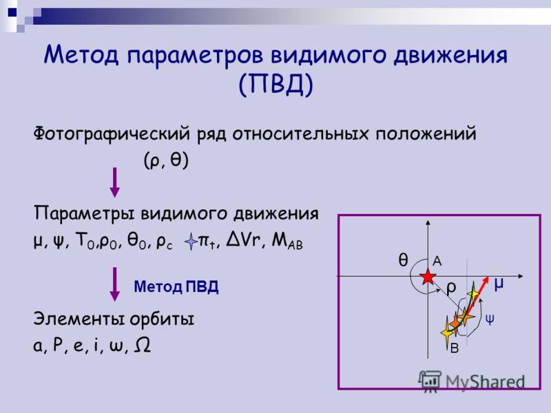 Метод параметров видимого движения (ПВД) Фотографический ряд относительных положений (ρ, θ) Параметры видимого движения μ, ψ, Т 0,ρ 0, θ 0, ρ с π t, ΔVr, M AB Элементы орбиты a, P, e, i, ω, Ω ρ θ μ ψ A B Метод ПВД