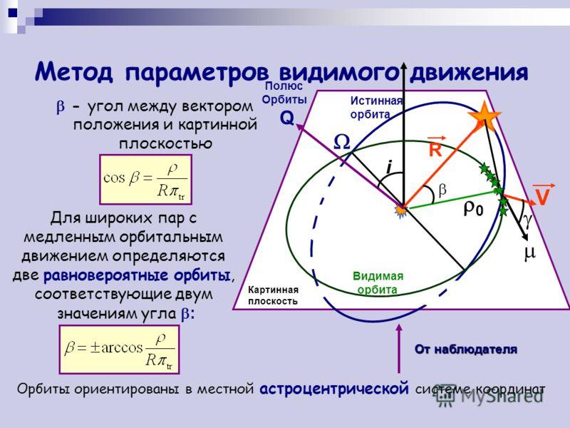 Метод параметров видимого движения - угол между вектором положения и картинной плоскостью От наблюдателя Картинная плоскость Видимая орбита Истинная орбита Полюс Орбиты Q R 0 i V Для широких пар с медленным орбитальным движением определяются две равн
