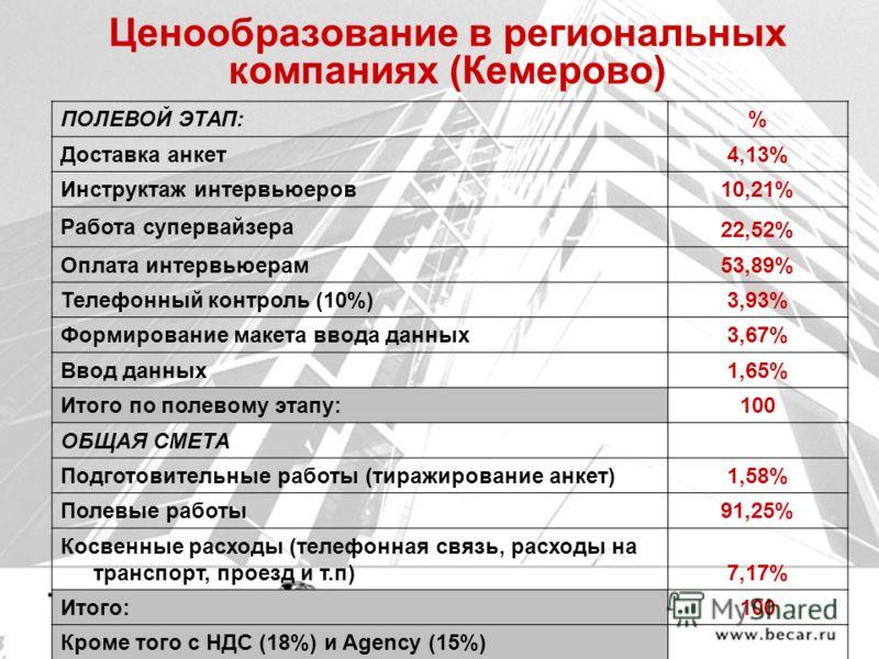Ценообразование в региональных компаниях (Кемерово) ПОЛЕВОЙ ЭТАП:% Доставка анкет 4,13% Инструктаж интервьюеров 10,21% Работа супервайзера 22,52% Оплата интервьюерам 53,89% Телефонный контроль (10%) 3,93% Формирование макета ввода данных 3,67% Ввод д