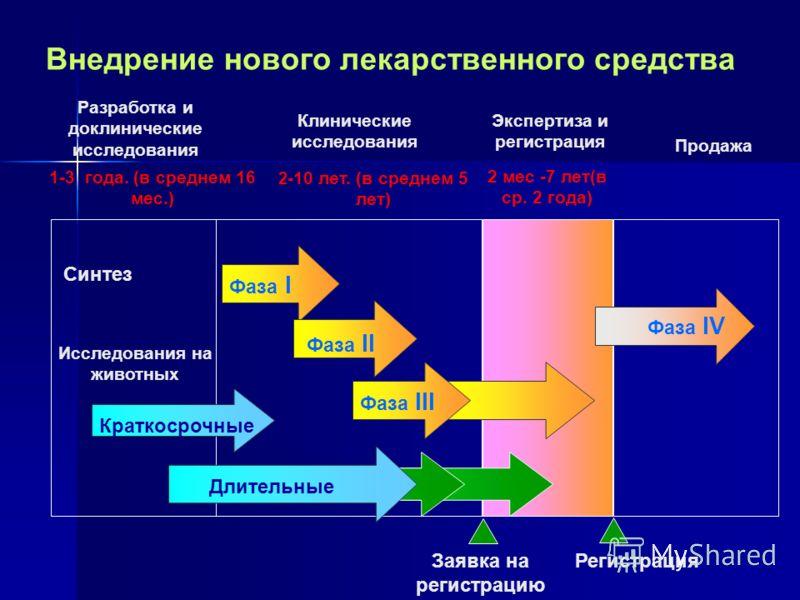 Разработка и доклинические исследования Клинические исследования Экспертиза и регистрация Продажа Фаза I Фаза II Фаза III Фаза IV Исследования на животных Длительные Краткосрочные РегистрацияЗаявка на регистрацию 1-3 года. (в среднем 16 мес.) 2 -10 л