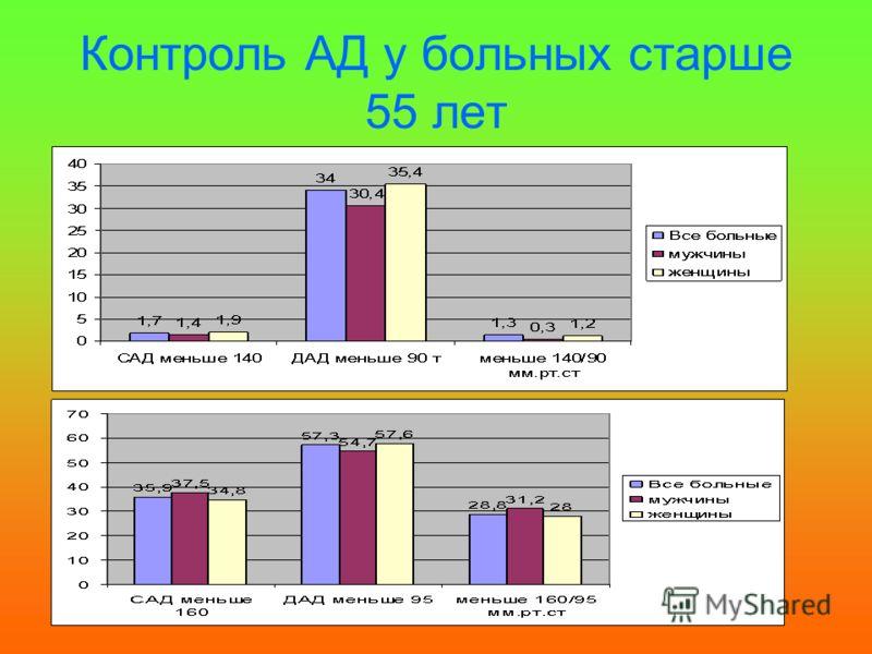 Контроль АД у больных старше 55 лет