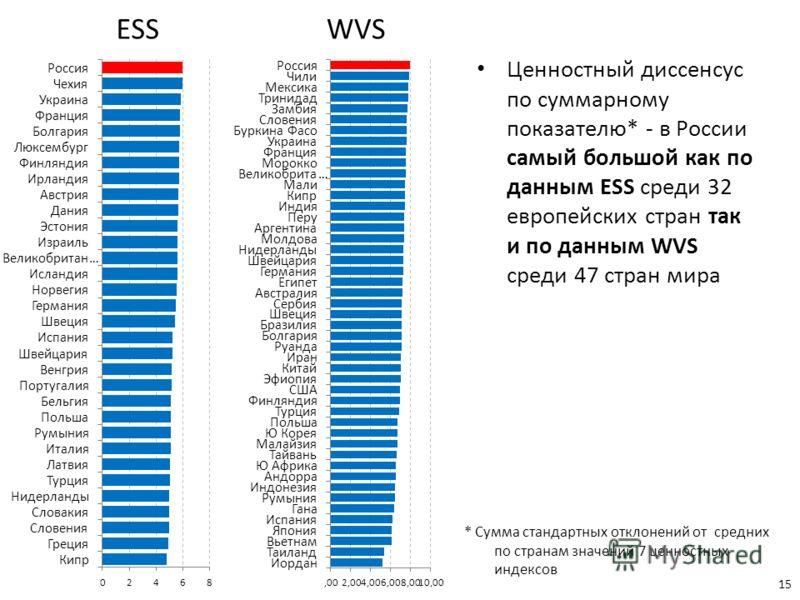 15 Ценностный диссенсус по суммарному показателю* - в России самый большой как по данным ESS среди 32 европейских стран так и по данным WVS среди 47 стран мира * Сумма стандартных отклонений от средних по странам значений 7 ценностных индексов WVSESS