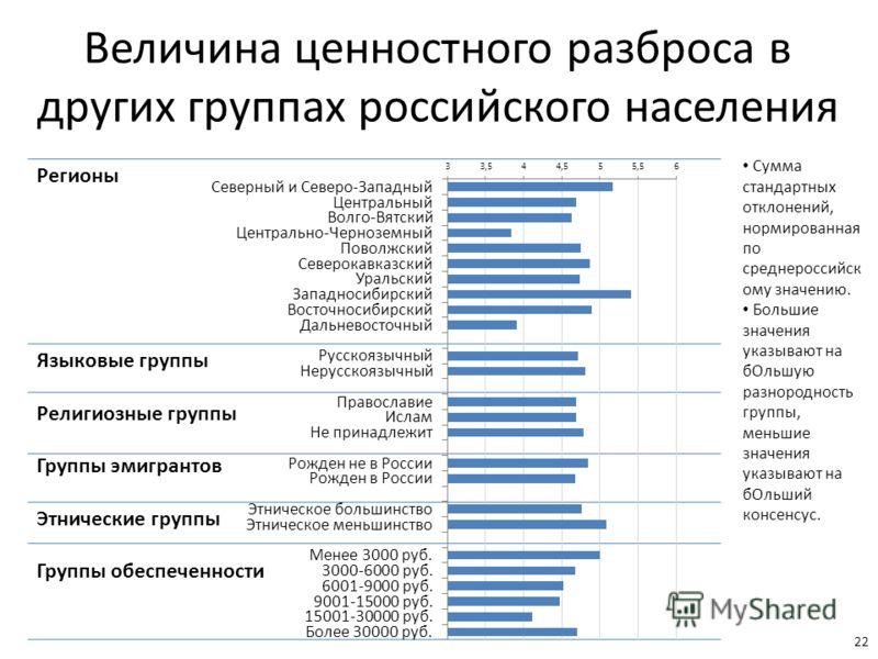 Величина ценностного разброса в других группах российского населения 22 Регионы Языковые группы Религиозные группы Группы эмигрантов Этнические группы Группы обеспеченности Сумма стандартных отклонений, нормированная по среднероссийск ому значению. Б