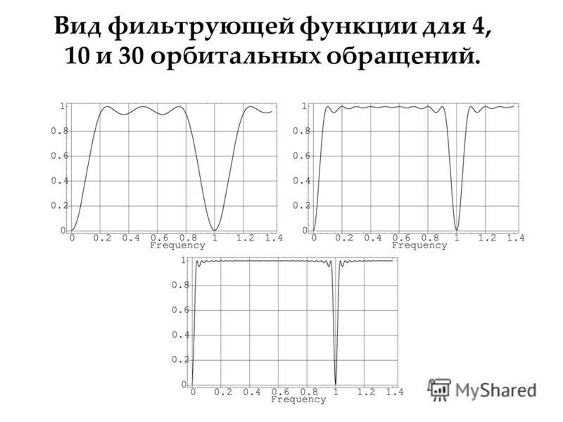 Вид фильтрующей функции для 4, 10 и 30 орбитальных обращений.