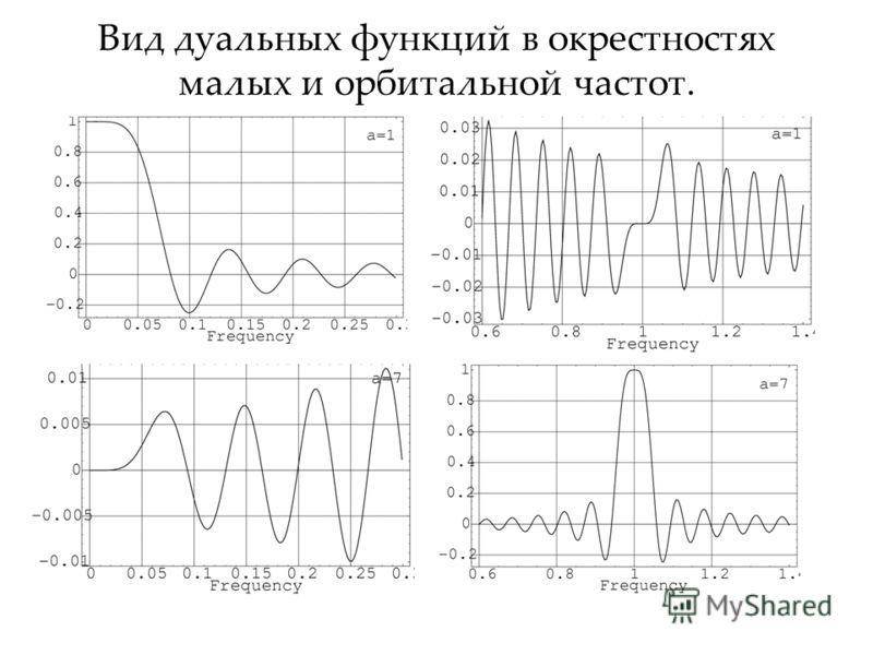 Вид дуальных функций в окрестностях малых и орбитальной частот.