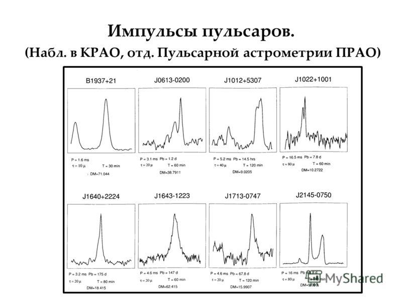 Импульсы пульсаров. (Набл. в КРАО, отд. Пульсарной астрометрии ПРАО)