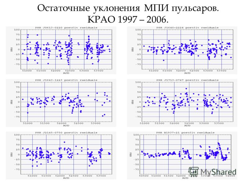 Остаточные уклонения МПИ пульсаров. КРАО 1997 – 2006.