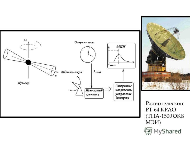 Радиотелескоп РТ-64 КРАО (ТНА-1500 ОКБ МЭИ)