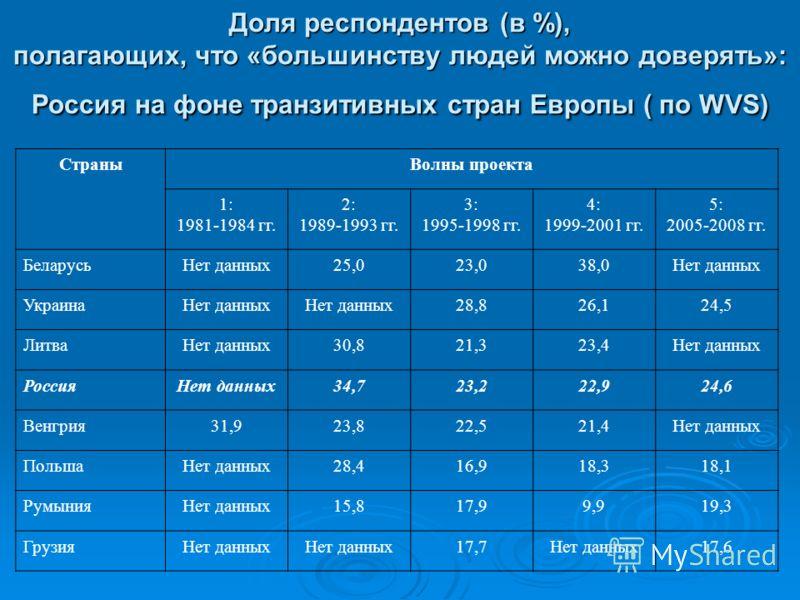 Доля респондентов (в %), полагающих, что «большинству людей можно доверять»: Россия на фоне транзитивных стран Европы ( по WVS) СтраныВолны проекта 1: 1981-1984 гг. 2: 1989-1993 гг. 3: 1995-1998 гг. 4: 1999-2001 гг. 5: 2005-2008 гг. БеларусьНет данны