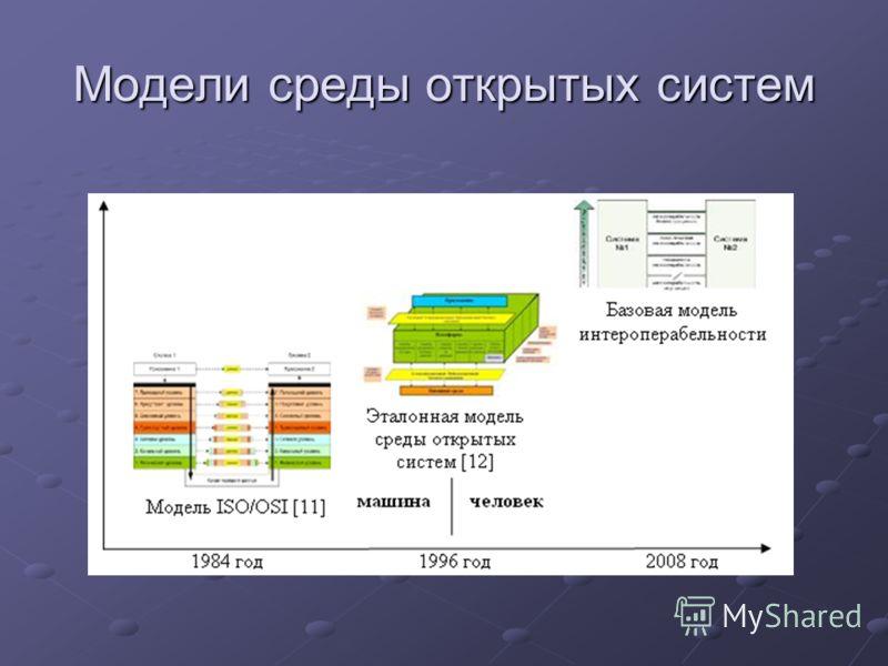 Модели среды открытых систем
